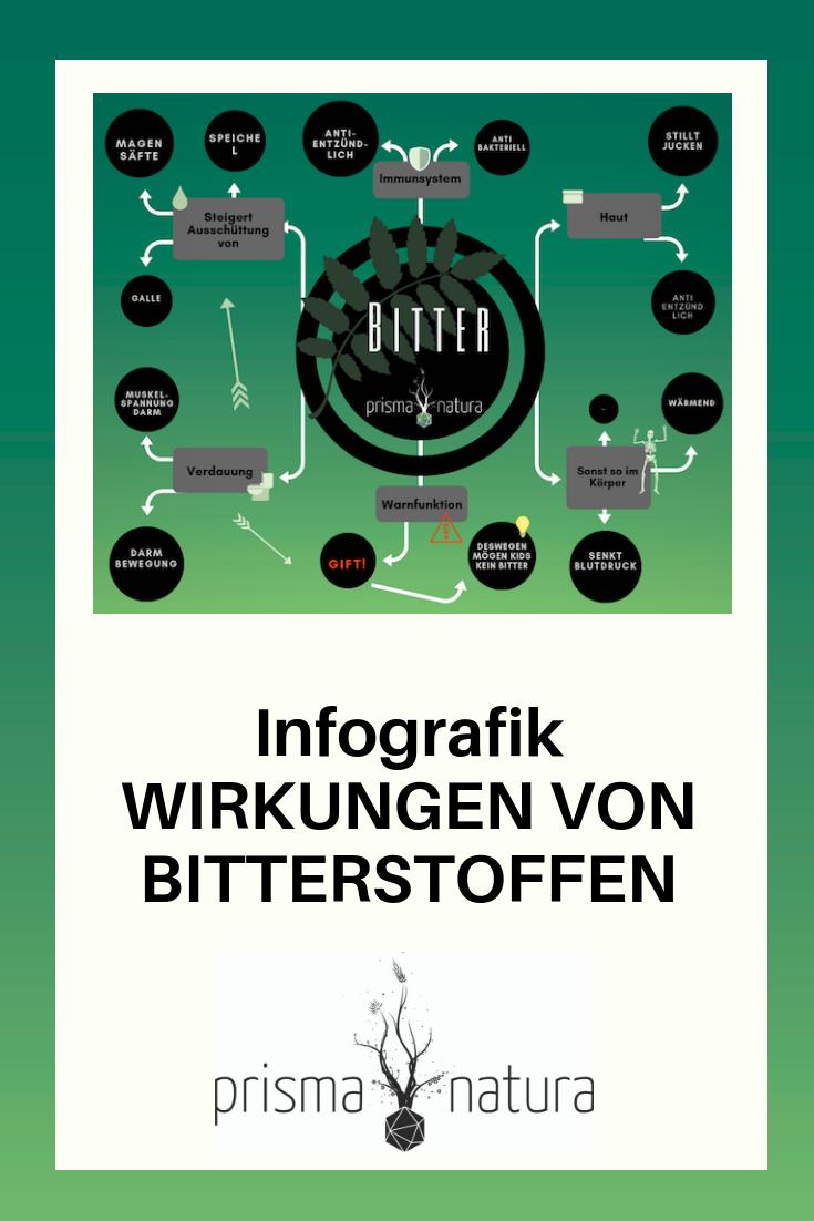 Pinterest Hinweis Infografik Wirkungen Bitterstoffe Prisma Natura